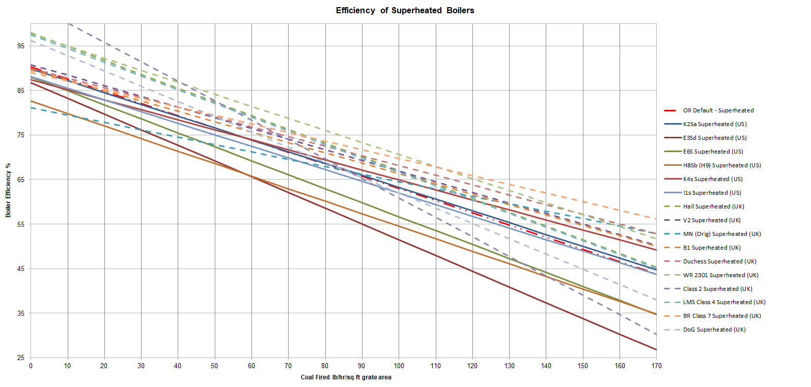 Boiler efficiency - Superheated