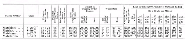 Steam Locomotive Load Table